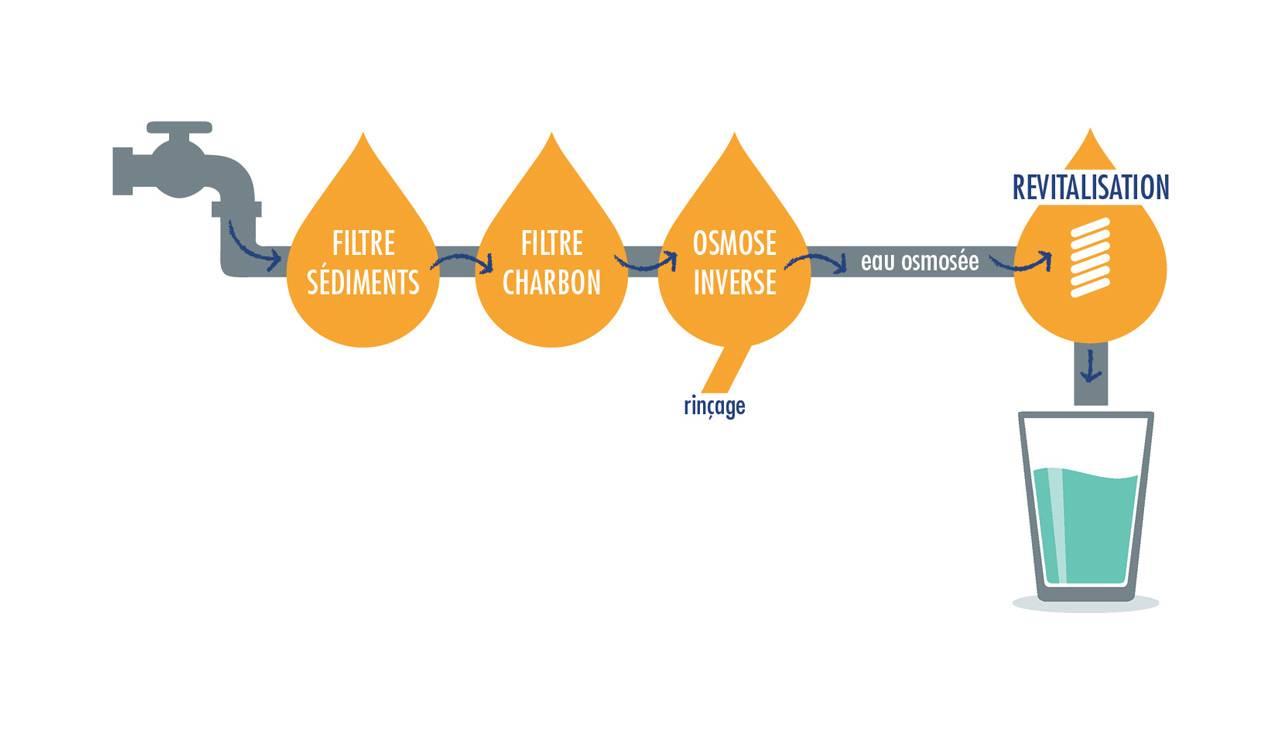 Schéma du système de filtration de l'eau du robinet par filtre à sédiments, filtre à charbon actif, filtre à osmose inverse et de la revitalisation par dynamisation
